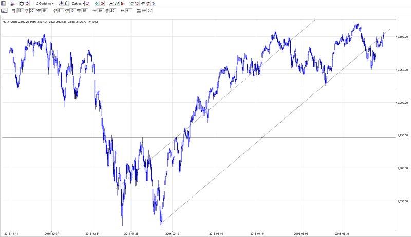 Każda świeczka na tym wykresie S&P500 to dwie godziny. Wykres pokazuje, co działo się w krótkim terminie.